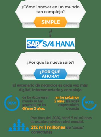 Por qué SAP S/4HANA