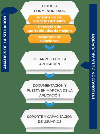Desarrollos a medida y aplicaciones