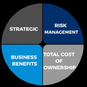 SAP s4hana strategy