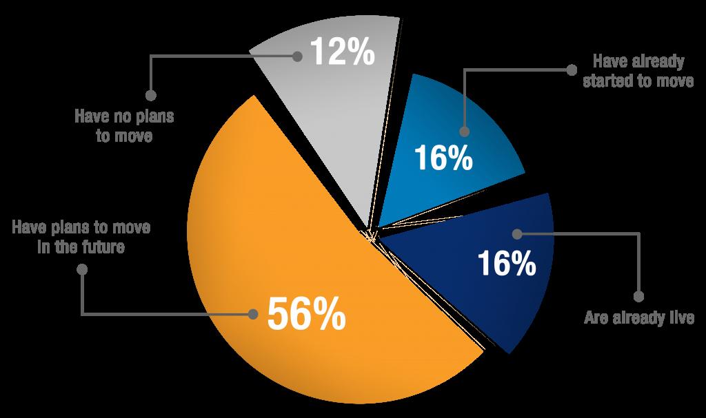 Grafico Implementacion SAP S4HANA-EN